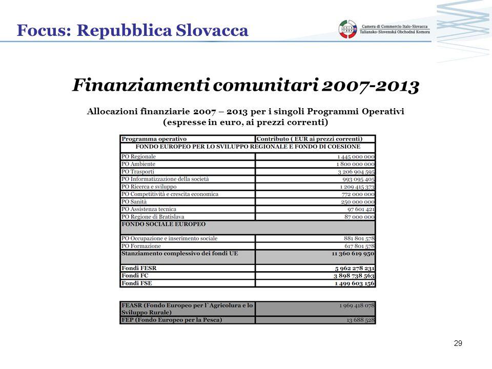 Focus: Repubblica Slovacca Finanziamenti comunitari 2007-2013 Allocazioni finanziarie 2007 – 2013 per i singoli Programmi Operativi (espresse in euro,