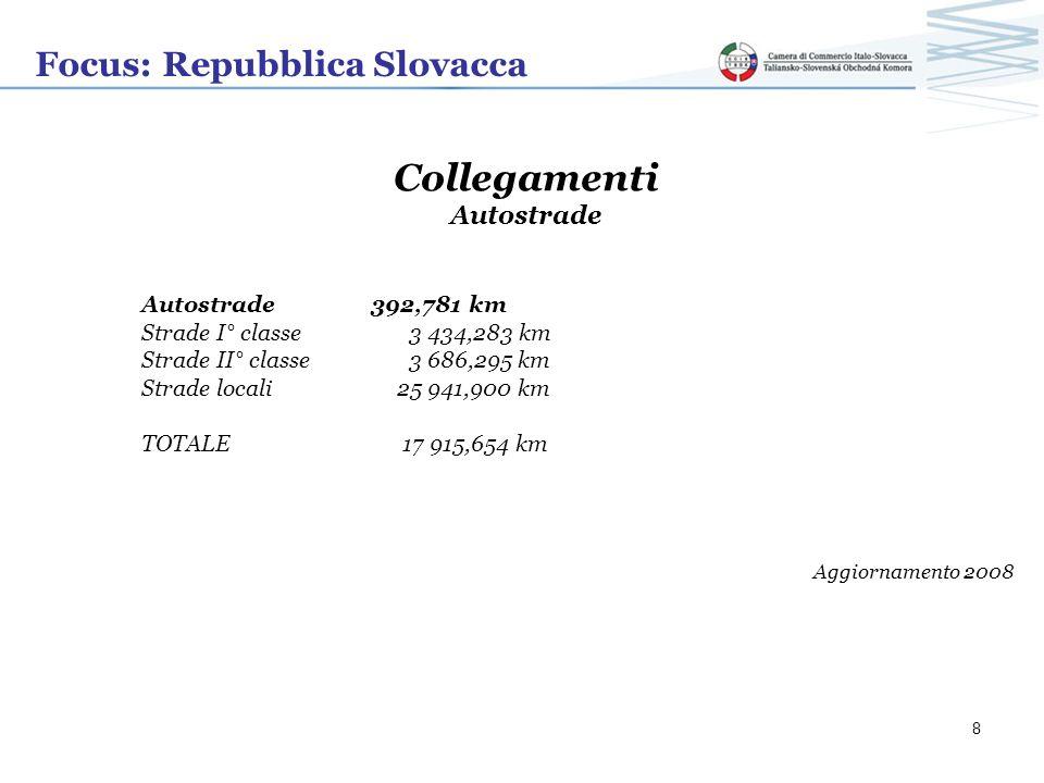 Focus: Repubblica Slovacca Collegamenti Autostrade Autostrade 392,781 km Strade I° classe 3 434,283 km Strade II° classe 3 686,295 km Strade locali 25