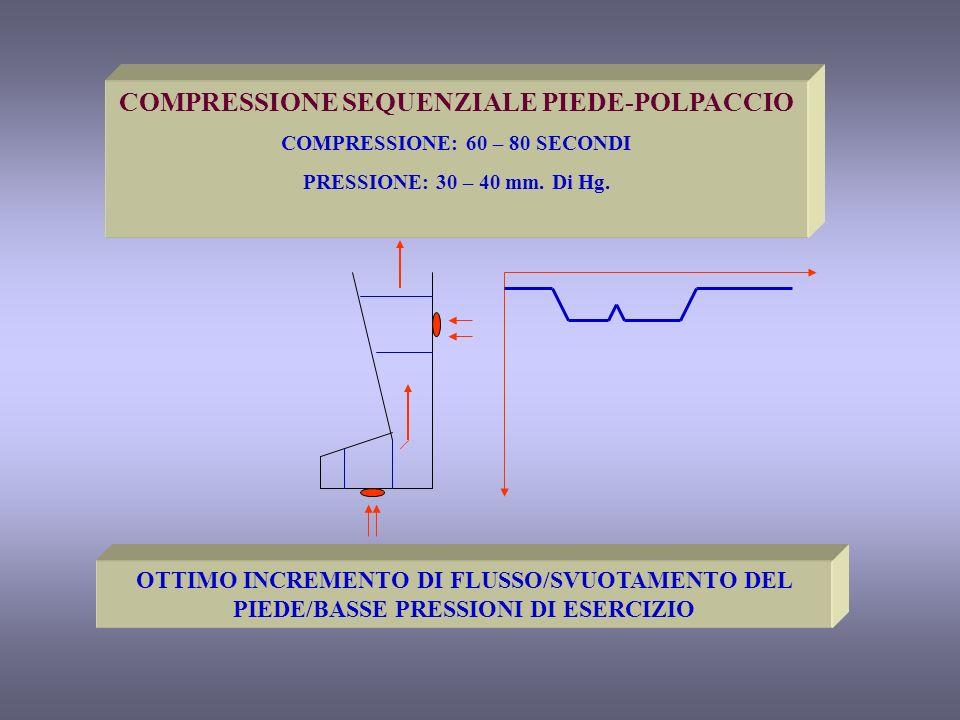 COMPRESSIONE SEQUENZIALE PIEDE-POLPACCIO COMPRESSIONE: 60 – 80 SECONDI PRESSIONE: 30 – 40 mm. Di Hg. OTTIMO INCREMENTO DI FLUSSO/SVUOTAMENTO DEL PIEDE