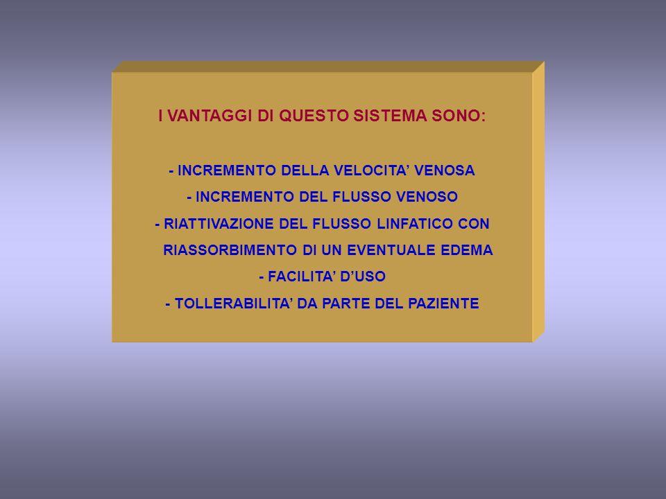 I VANTAGGI DI QUESTO SISTEMA SONO: - INCREMENTO DELLA VELOCITA VENOSA - INCREMENTO DEL FLUSSO VENOSO - RIATTIVAZIONE DEL FLUSSO LINFATICO CON RIASSORB