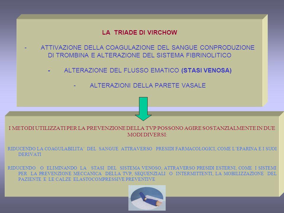 LA TRIADE DI VIRCHOW - ATTIVAZIONE DELLA COAGULAZIONE DEL SANGUE CONPRODUZIONE DI TROMBINA E ALTERAZIONE DEL SISTEMA FIBRINOLITICO - ALTERAZIONE DEL F
