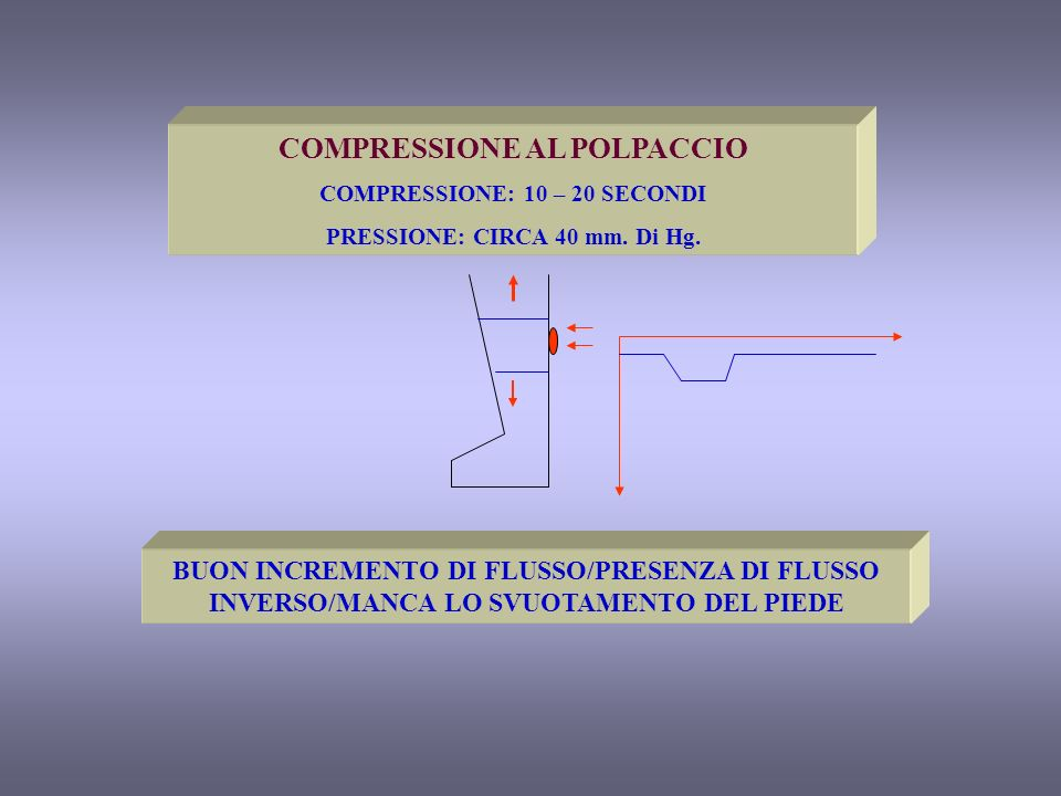 COMPRESSIONE AL POLPACCIO COMPRESSIONE: 10 – 20 SECONDI PRESSIONE: CIRCA 40 mm. Di Hg. BUON INCREMENTO DI FLUSSO/PRESENZA DI FLUSSO INVERSO/MANCA LO S
