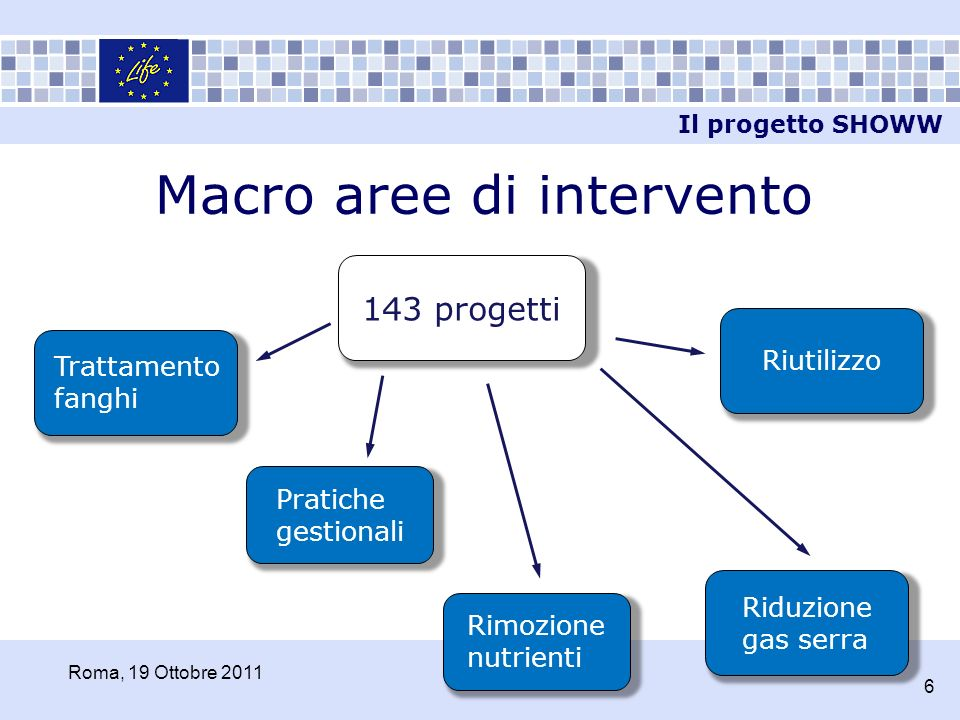 Macro aree di intervento 143 progetti Pratiche gestionali Rimozione nutrienti Trattamento fanghi Riduzione gas serra Riutilizzo Il progetto SHOWW Roma