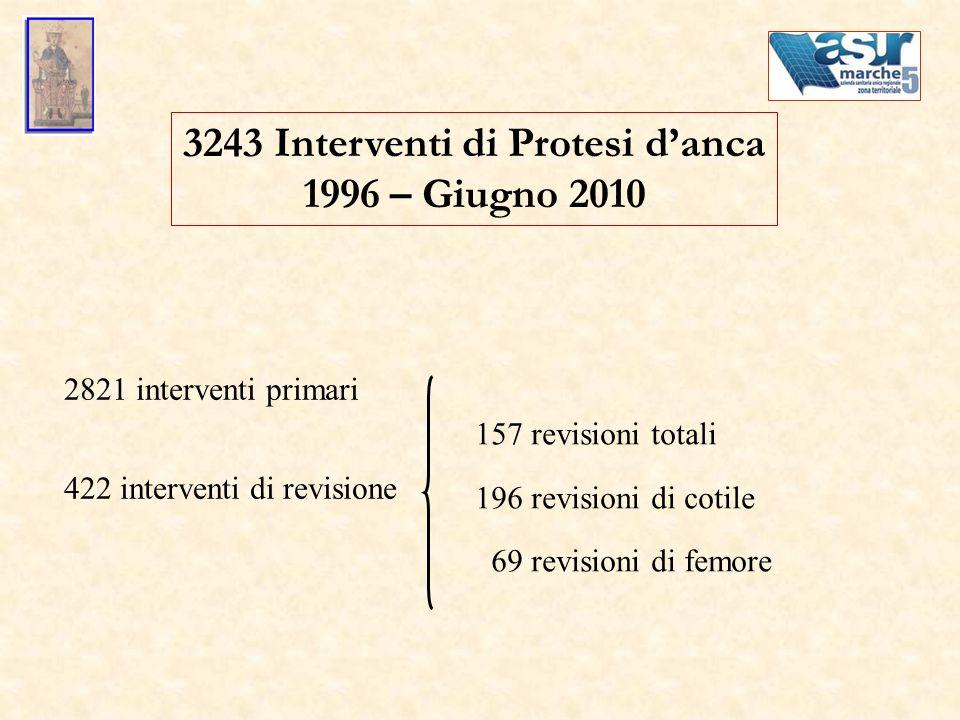 3243 Interventi di Protesi danca 1996 – Giugno 2010 2821 interventi primari 422 interventi di revisione 157 revisioni totali 196 revisioni di cotile 6