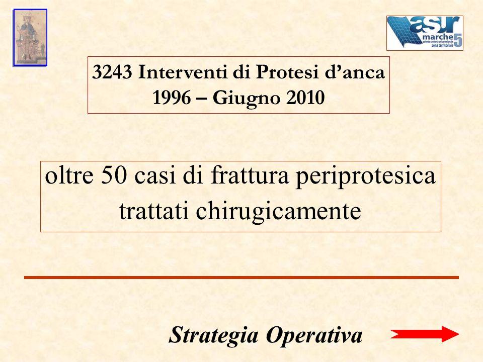 3243 Interventi di Protesi danca 1996 – Giugno 2010 Strategia Operativa oltre 50 casi di frattura periprotesica trattati chirugicamente