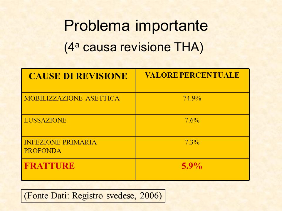 Problema importante (4 a causa revisione THA) 7.3%INFEZIONE PRIMARIA PROFONDA 5.9%FRATTURE 7.6%LUSSAZIONE 74.9%MOBILIZZAZIONE ASETTICA VALORE PERCENTU