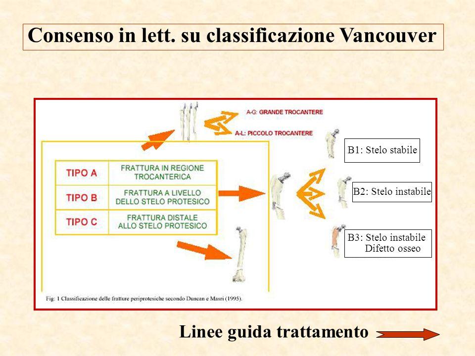 Consenso in lett. su classificazione Vancouver B1: Stelo stabile B2: Stelo instabile B3: Stelo instabile Difetto osseo Linee guida trattamento