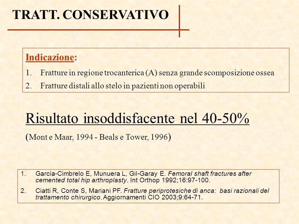 TRATT. CONSERVATIVO Risultato insoddisfacente nel 40-50% ( Mont e Maar, 1994 - Beals e Tower, 1996 ) 1. Garcia-Cimbrelo E, Munuera L, Gil-Garay E. Fem