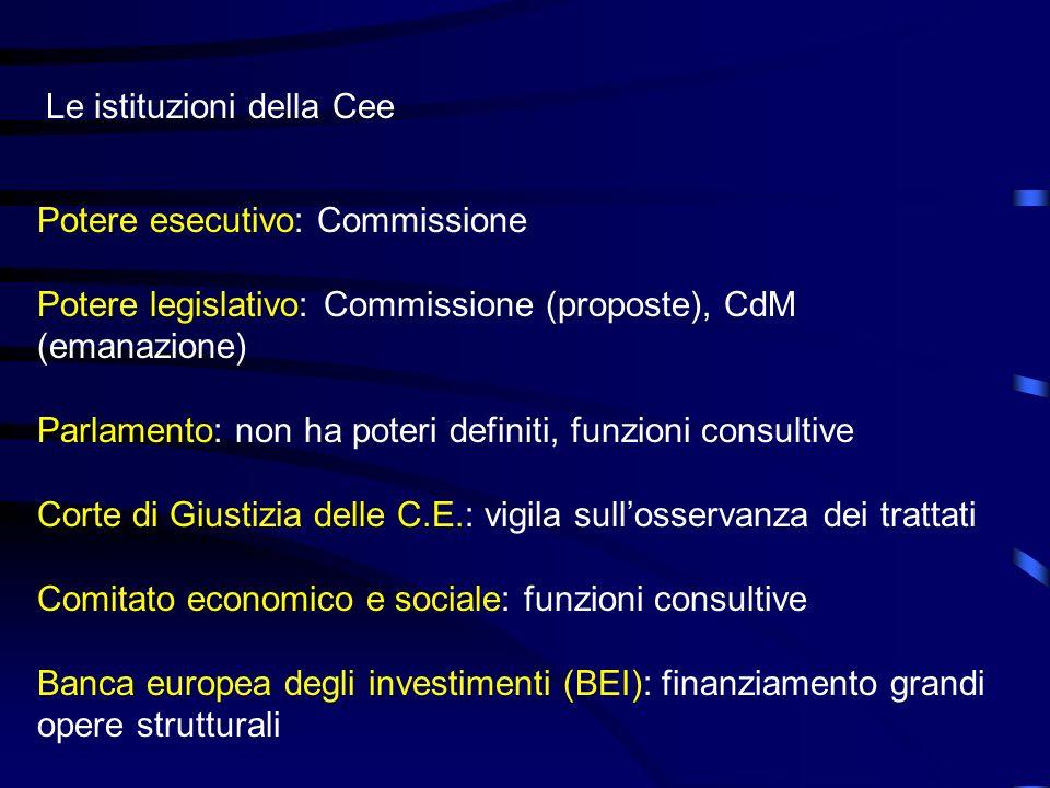 Potere esecutivo: Commissione Potere legislativo: Commissione (proposte), CdM (emanazione) Parlamento: non ha poteri definiti, funzioni consultive Cor