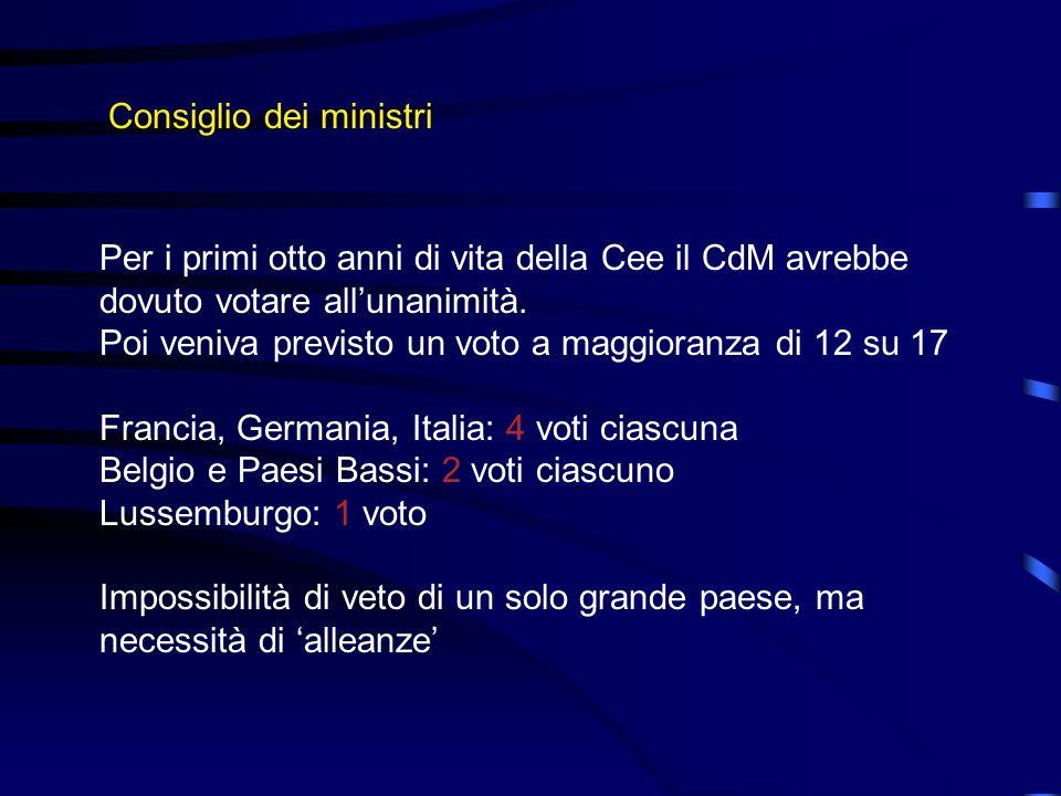 Consiglio dei ministri Per i primi otto anni di vita della Cee il CdM avrebbe dovuto votare allunanimità. Poi veniva previsto un voto a maggioranza di