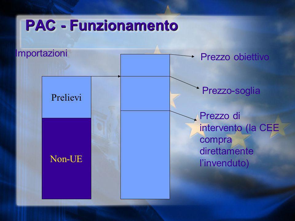 PAC - Funzionamento Prezzo obiettivo Prezzo-soglia Prezzo di intervento (la CEE compra direttamente linvenduto) Esportazioni Restituzioni Prezzi non-UE