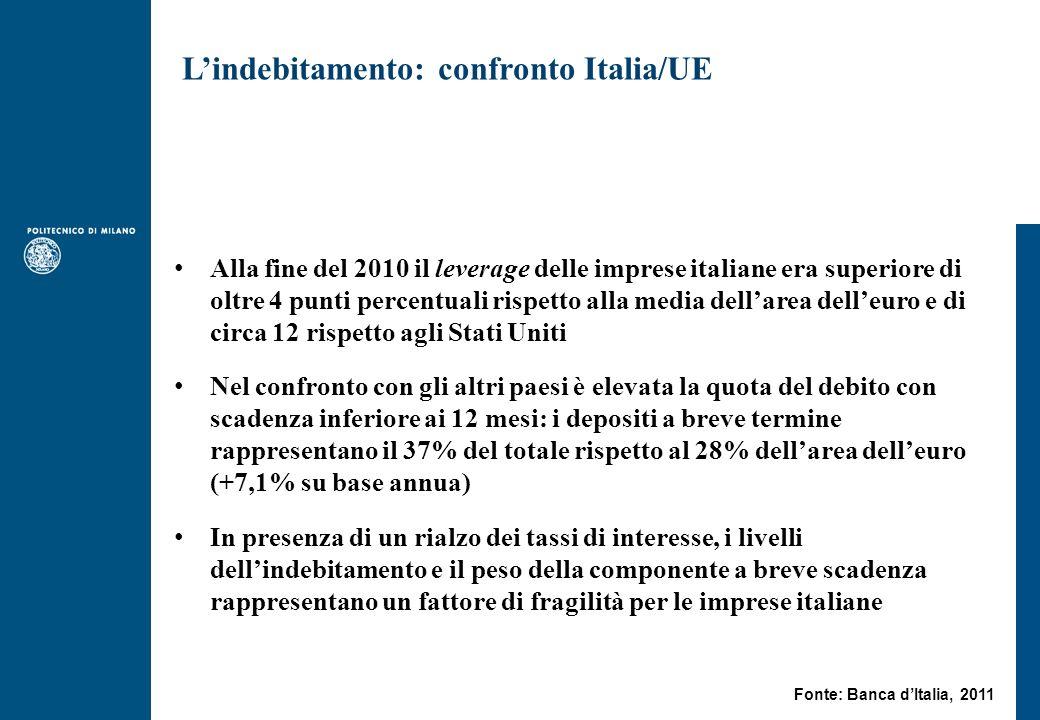 Alla fine del 2010 il leverage delle imprese italiane era superiore di oltre 4 punti percentuali rispetto alla media dellarea delleuro e di circa 12 rispetto agli Stati Uniti Nel confronto con gli altri paesi è elevata la quota del debito con scadenza inferiore ai 12 mesi: i depositi a breve termine rappresentano il 37% del totale rispetto al 28% dellarea delleuro (+7,1% su base annua) In presenza di un rialzo dei tassi di interesse, i livelli dellindebitamento e il peso della componente a breve scadenza rappresentano un fattore di fragilità per le imprese italiane Lindebitamento: confronto Italia/UE Fonte: Banca dItalia, 2011