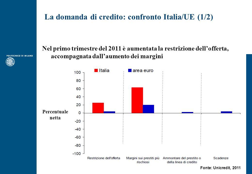 Nel primo trimestre del 2011 è aumentata la restrizione dellofferta, accompagnata dallaumento dei margini Percentuale netta Fonte: Unicredit, 2011 La domanda di credito: confronto Italia/UE (1/2)