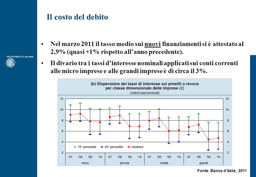 Nel marzo 2011 il tasso medio sui nuovi finanziamenti si è attestato al 2,9% (quasi +1% rispetto allanno precedente).