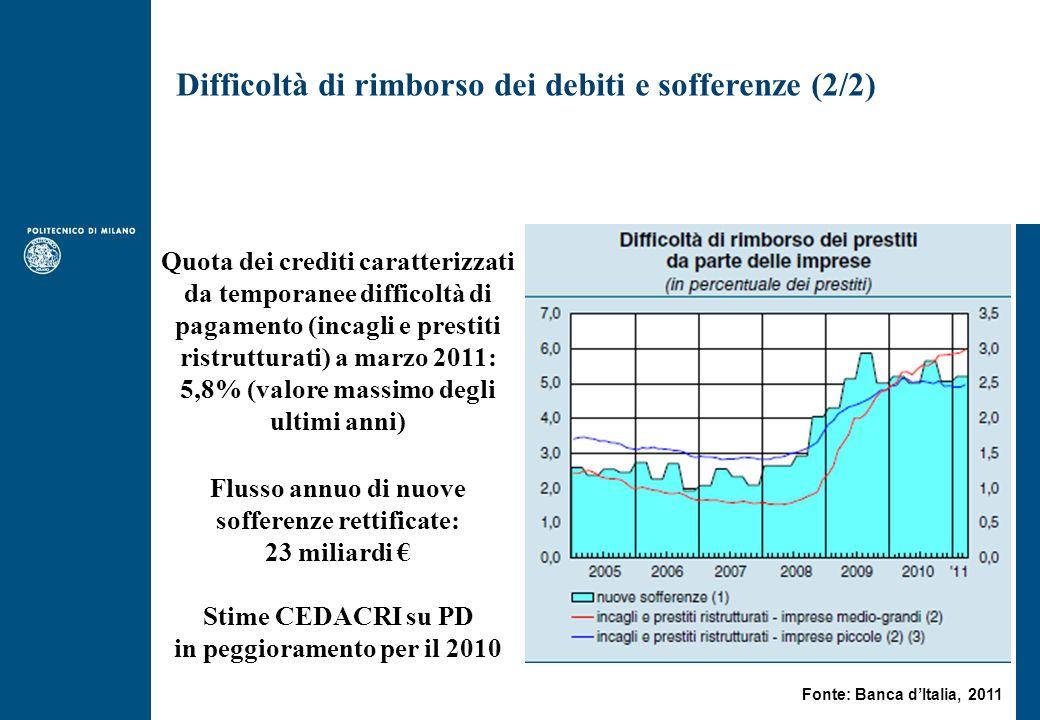 Difficoltà di rimborso dei debiti e sofferenze (2/2) Quota dei crediti caratterizzati da temporanee difficoltà di pagamento (incagli e prestiti ristru