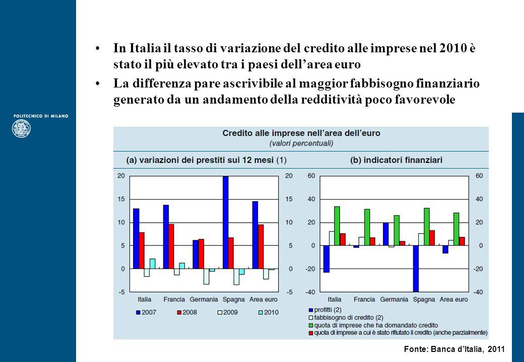 In Italia il tasso di variazione del credito alle imprese nel 2010 è stato il più elevato tra i paesi dellarea euro La differenza pare ascrivibile al maggior fabbisogno finanziario generato da un andamento della redditività poco favorevole Fonte: Banca dItalia, 2011