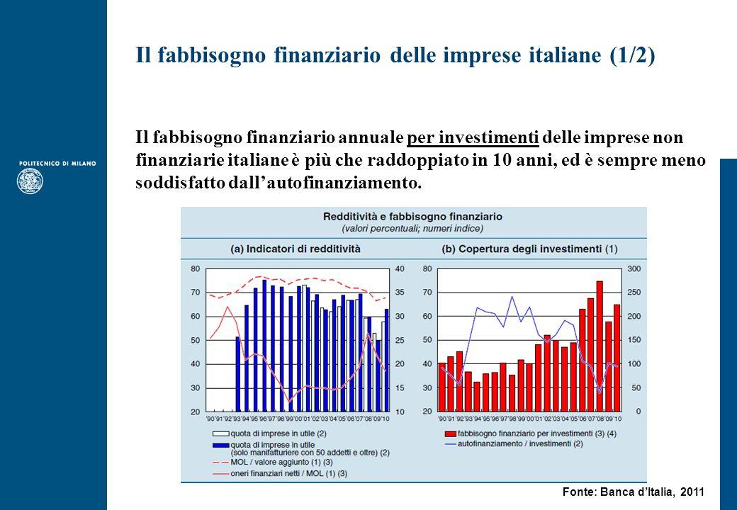 Il fabbisogno finanziario delle imprese italiane (1/2) Il fabbisogno finanziario annuale per investimenti delle imprese non finanziarie italiane è più che raddoppiato in 10 anni, ed è sempre meno soddisfatto dallautofinanziamento.