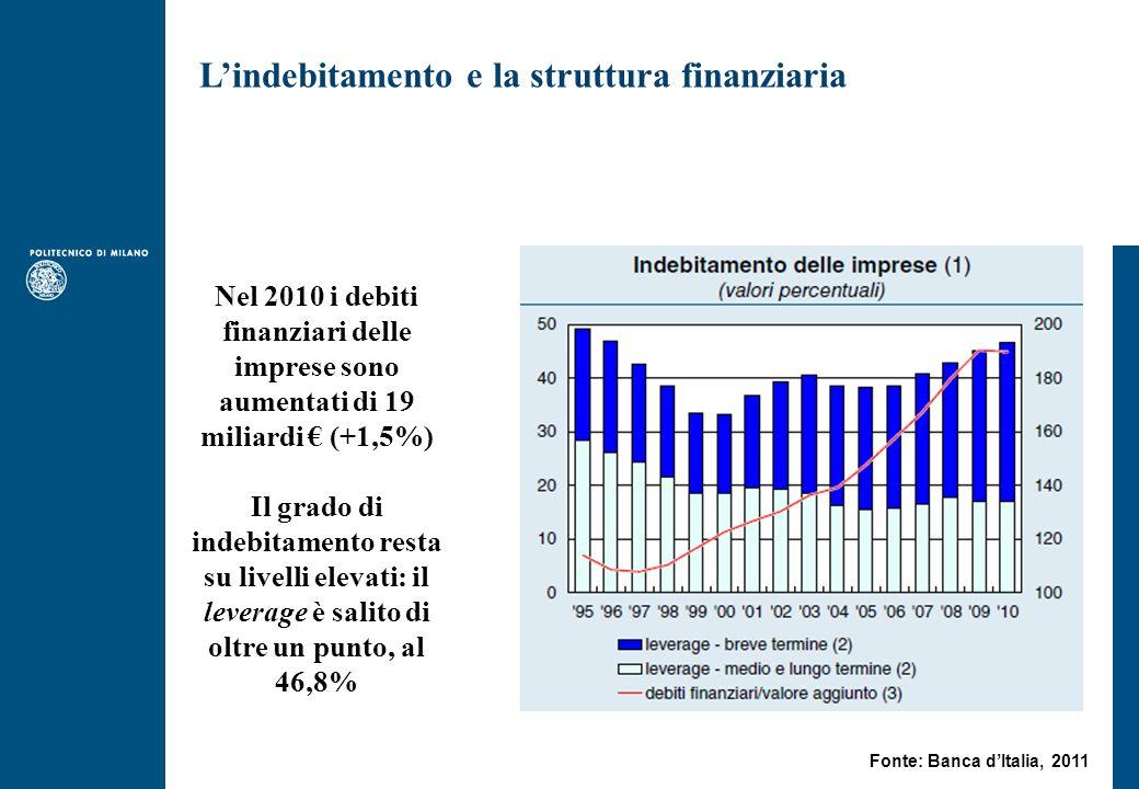 Nel 2010 i debiti finanziari delle imprese sono aumentati di 19 miliardi (+1,5%) Il grado di indebitamento resta su livelli elevati: il leverage è salito di oltre un punto, al 46,8% Lindebitamento e la struttura finanziaria Fonte: Banca dItalia, 2011