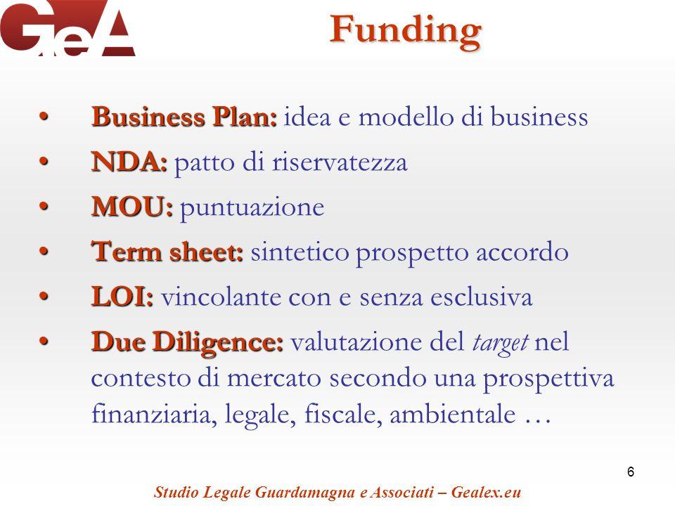 6Funding Business Plan:Business Plan: idea e modello di business NDA:NDA: patto di riservatezza MOU:MOU: puntuazione Term sheet:Term sheet: sintetico