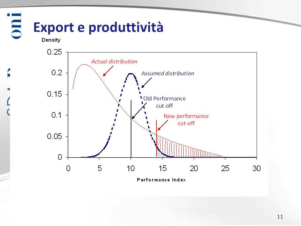 11 Export e produttività
