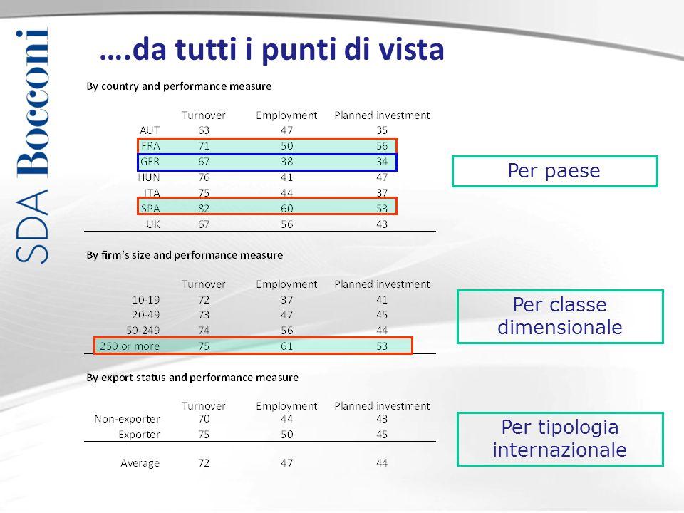 ….da tutti i punti di vista Per paese Per classe dimensionale Per tipologia internazionale