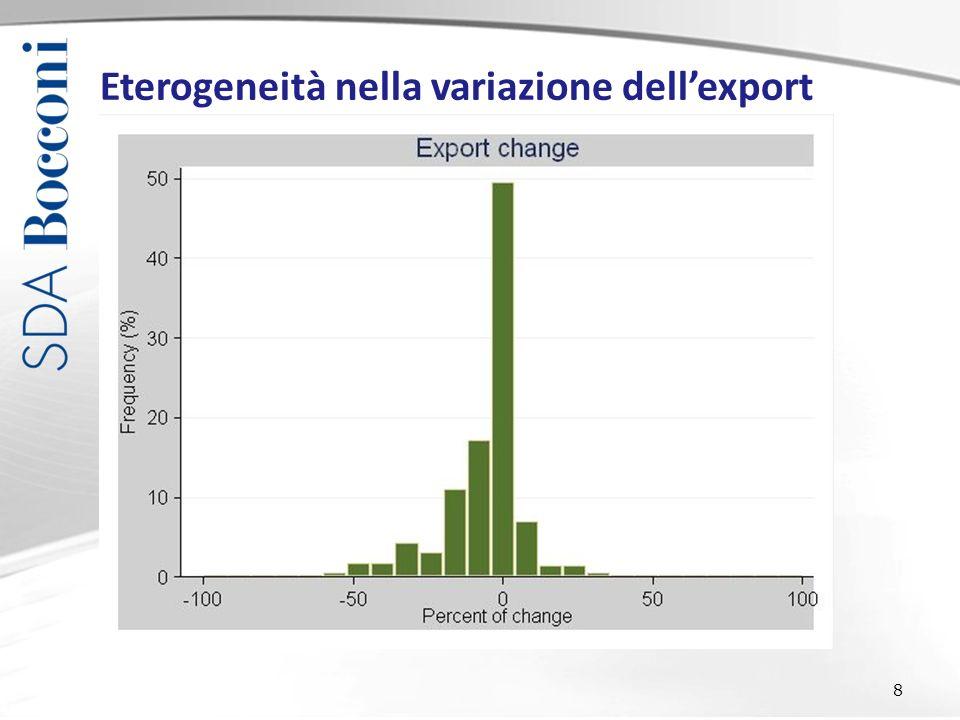 8 Eterogeneità nella variazione dellexport