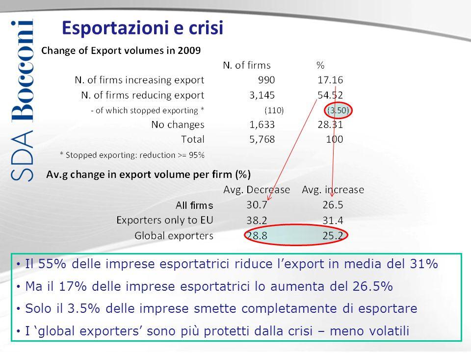 Esportazioni e crisi Il 55% delle imprese esportatrici riduce lexport in media del 31% Ma il 17% delle imprese esportatrici lo aumenta del 26.5% Solo il 3.5% delle imprese smette completamente di esportare I global exporters sono più protetti dalla crisi – meno volatili