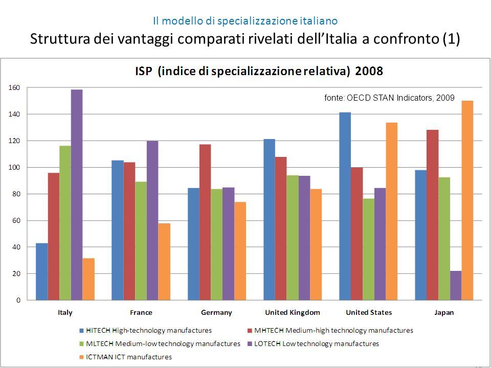 14 Il modello di specializzazione italiano Struttura dei vantaggi comparati rivelati dellItalia a confronto (1) fonte: OECD STAN Indicators, 2009