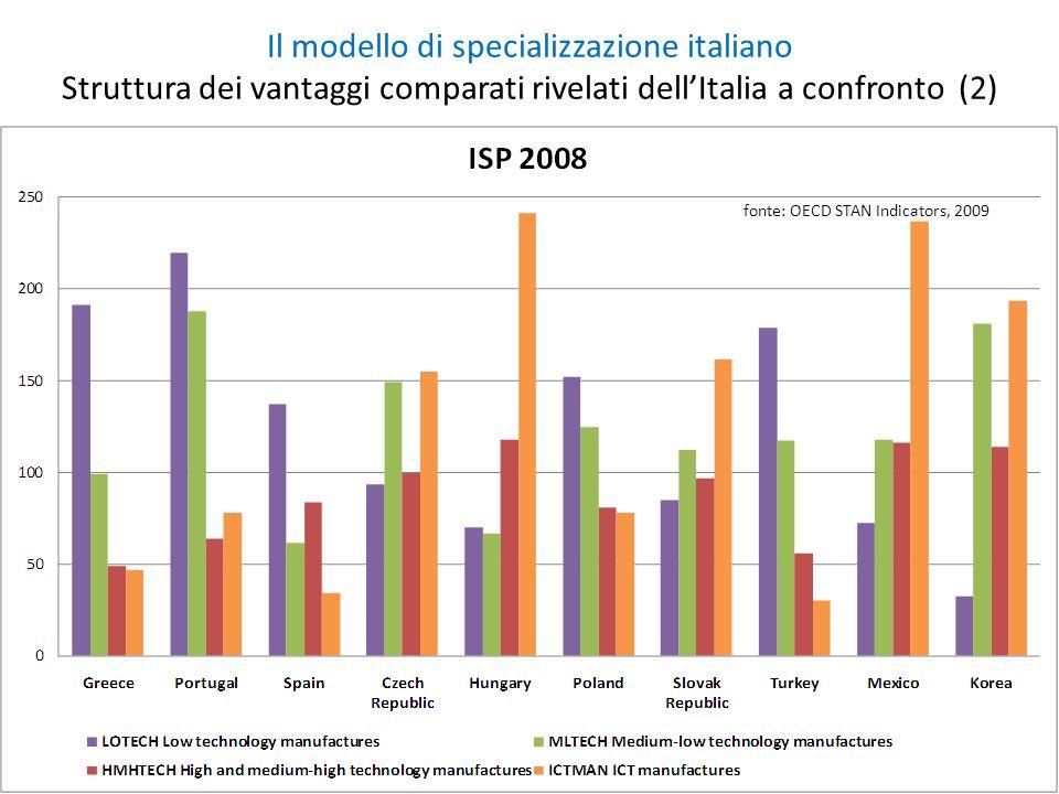 Il modello di specializzazione italiano Struttura dei vantaggi comparati rivelati dellItalia a confronto (2) fonte: OECD STAN Indicators, 2009