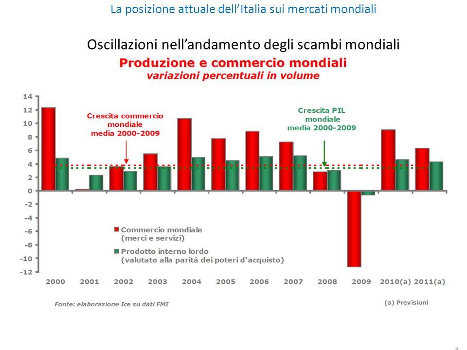 3 La posizione attuale dellItalia sui mercati mondiali Oscillazioni nellandamento degli scambi mondiali