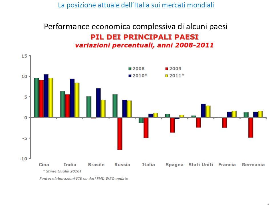 4 La posizione attuale dellItalia sui mercati mondiali Performance economica complessiva di alcuni paesi