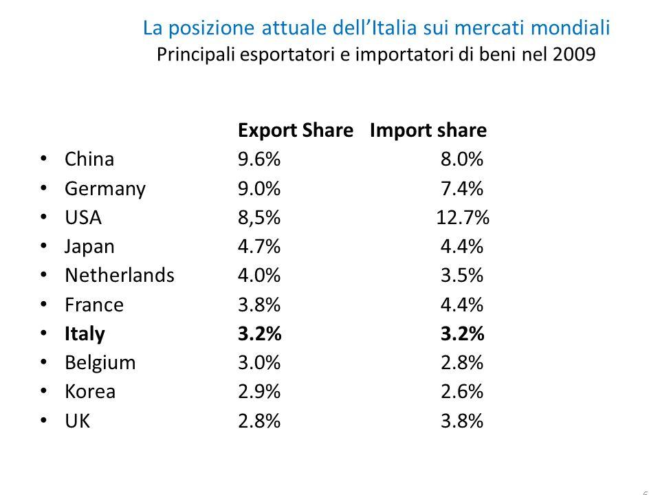 6 La posizione attuale dellItalia sui mercati mondiali Principali esportatori e importatori di beni nel 2009 Export ShareImport share China9.6% 8.0% Germany 9.0% 7.4% USA8,5%12.7% Japan 4.7% 4.4% Netherlands4.0% 3.5% France3.8% 4.4% Italy 3.2% 3.2% Belgium3.0% 2.8% Korea2.9% 2.6% UK2.8% 3.8%