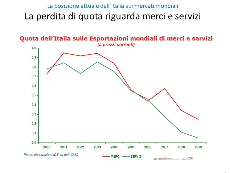 La posizione attuale dellItalia sui mercati mondiali La perdita di quota riguarda merci e servizi 7