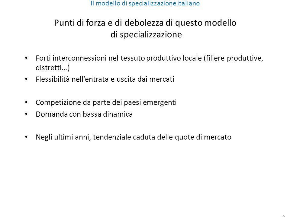 9 Il modello di specializzazione italiano Punti di forza e di debolezza di questo modello di specializzazione Forti interconnessioni nel tessuto produttivo locale (filiere produttive, distretti…) Flessibilità nellentrata e uscita dai mercati Competizione da parte dei paesi emergenti Domanda con bassa dinamica Negli ultimi anni, tendenziale caduta delle quote di mercato