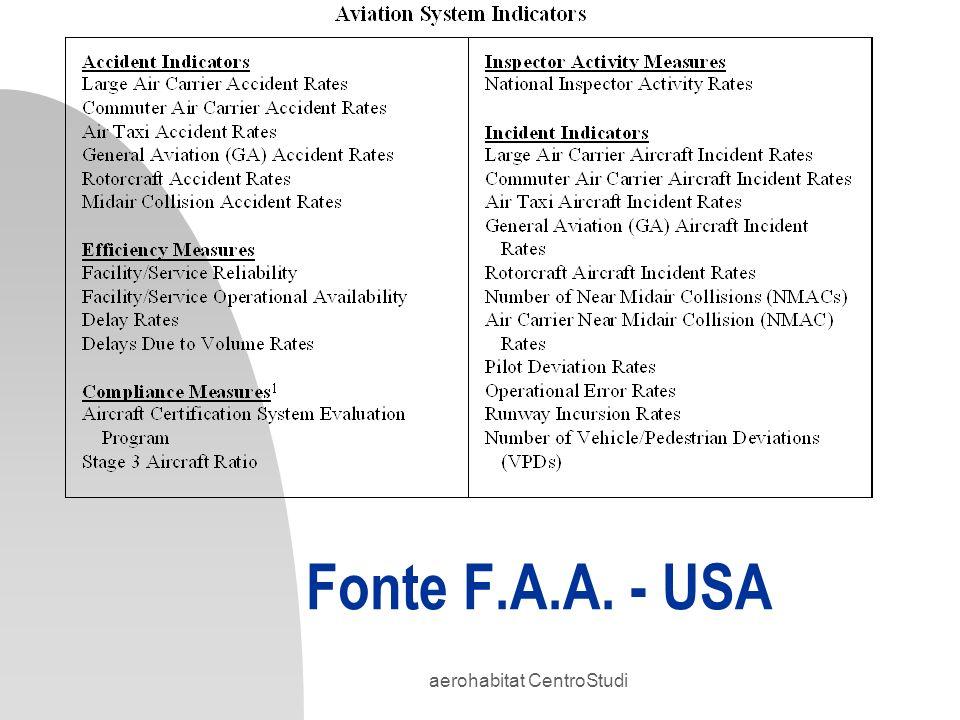 aerohabitat CentroStudi Fonte F.A.A. - USA