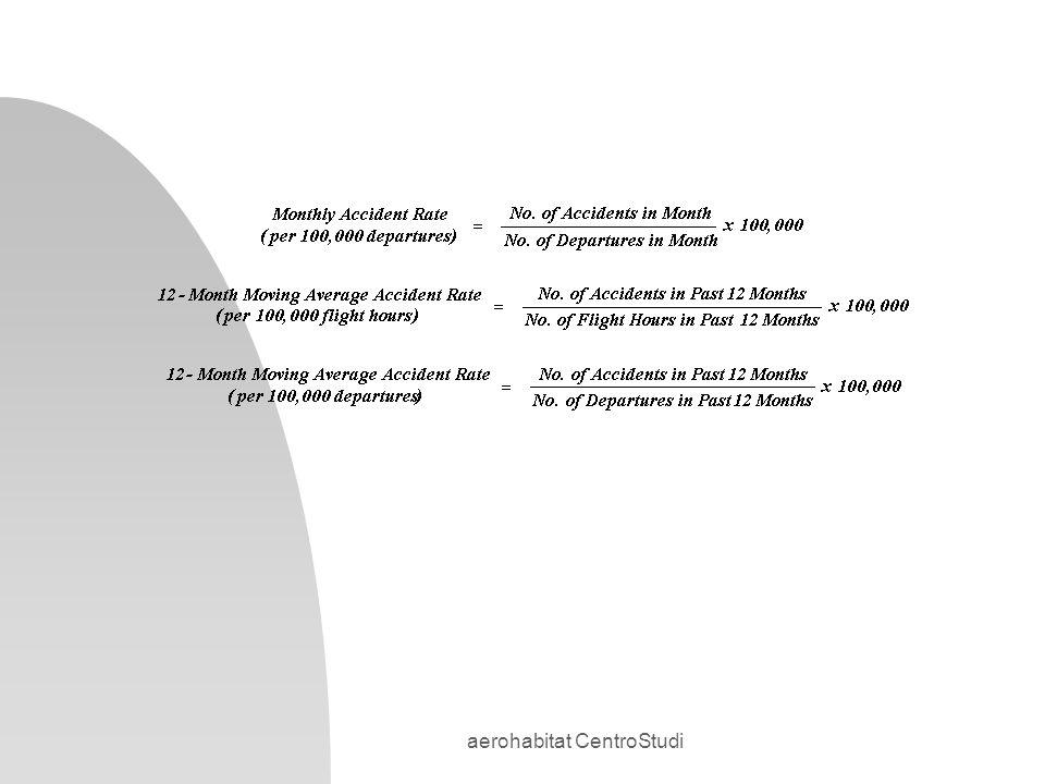 aerohabitat CentroStudi