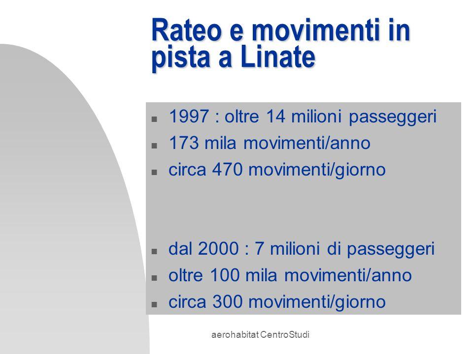 aerohabitat CentroStudi Rateo e movimenti in pista a Linate n 1997 : oltre 14 milioni passeggeri n 173 mila movimenti/anno n circa 470 movimenti/giorn