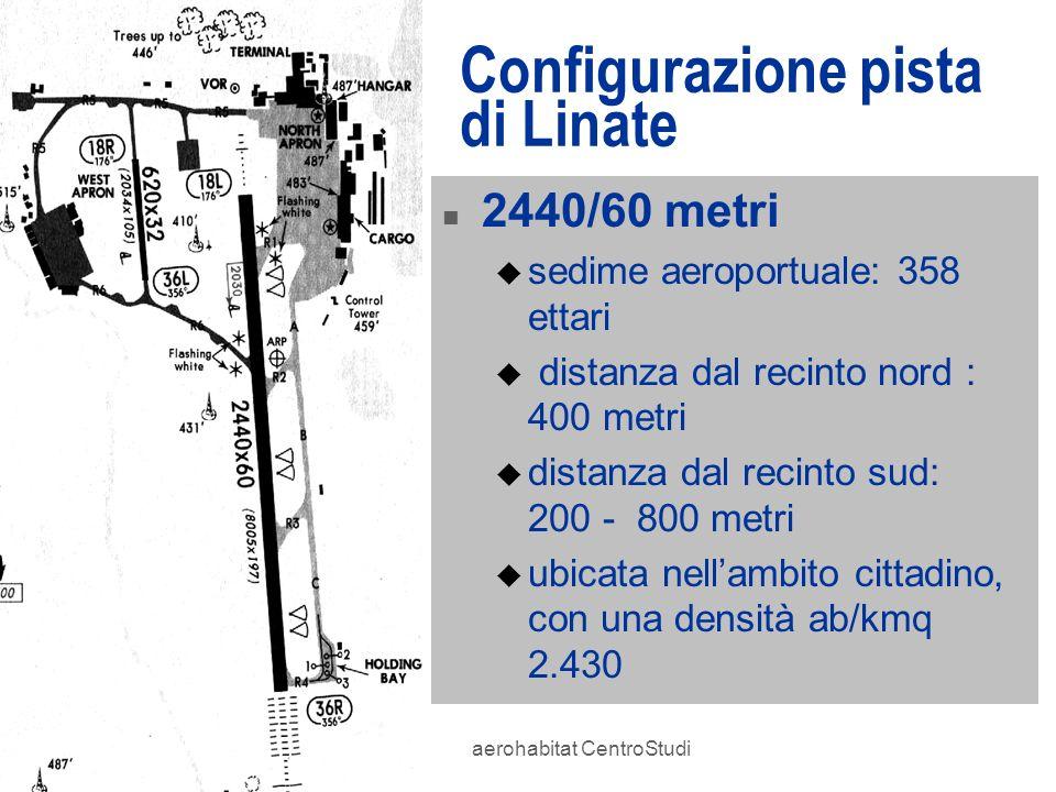 aerohabitat CentroStudi Configurazione pista di Linate n 2440/60 metri u sedime aeroportuale: 358 ettari u distanza dal recinto nord : 400 metri u dis