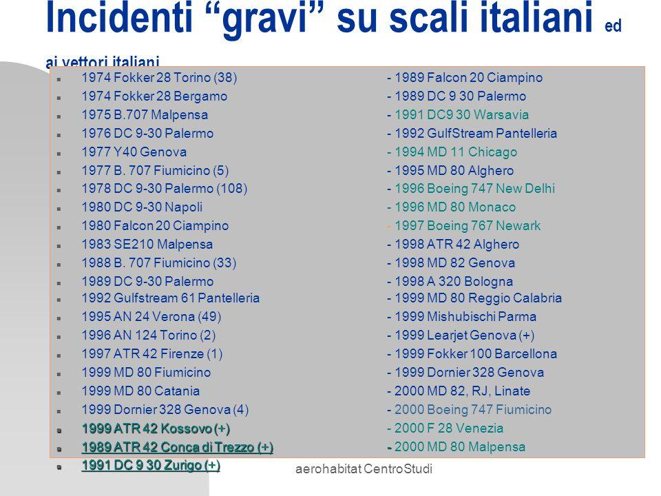 aerohabitat CentroStudi Incidenti gravi su scali italiani ed ai vettori italiani n 1974 Fokker 28 Torino (38)- 1989 Falcon 20 Ciampino n 1974 Fokker 2