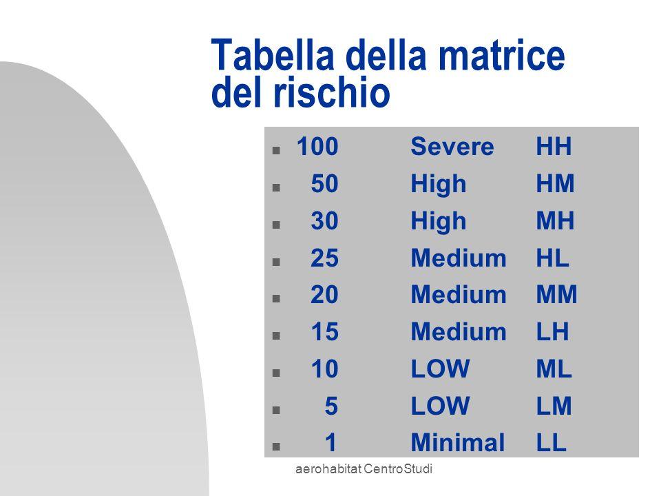aerohabitat CentroStudi Tabella della matrice del rischio n 100 SevereHH n 50 HighHM n 30 HighMH n 25 MediumHL n 20 MediumMM n 15 MediumLH n 10 LOWML