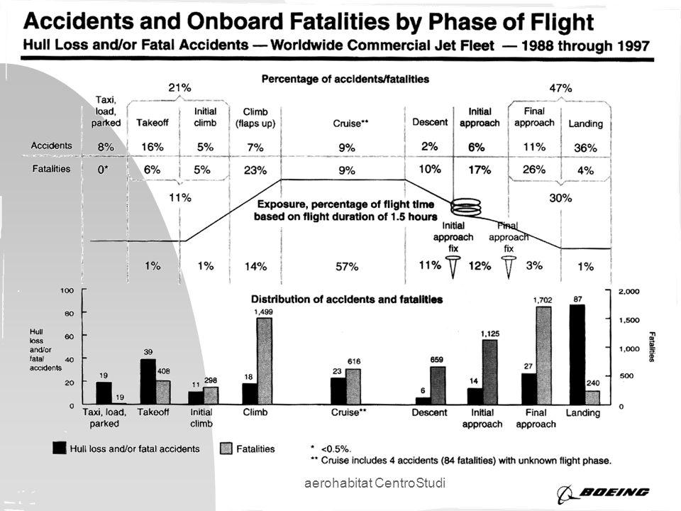 aerohabitat CentroStudi Interrogativi su alcuni crash, o CFIT (control flight into terrain) n alcuni erano voli cargo, cosa trasportavano.