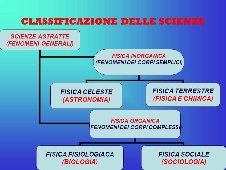 CLASSIFICAZIONE DELLE SCIENZE SCIENZE ASTRATTE (FENOMENI GENERALI) FISICA INORGANICA (FENOMENI DEI CORPI SEMPLICI) FISICA CELESTE (ASTRONOMIA) FISICA