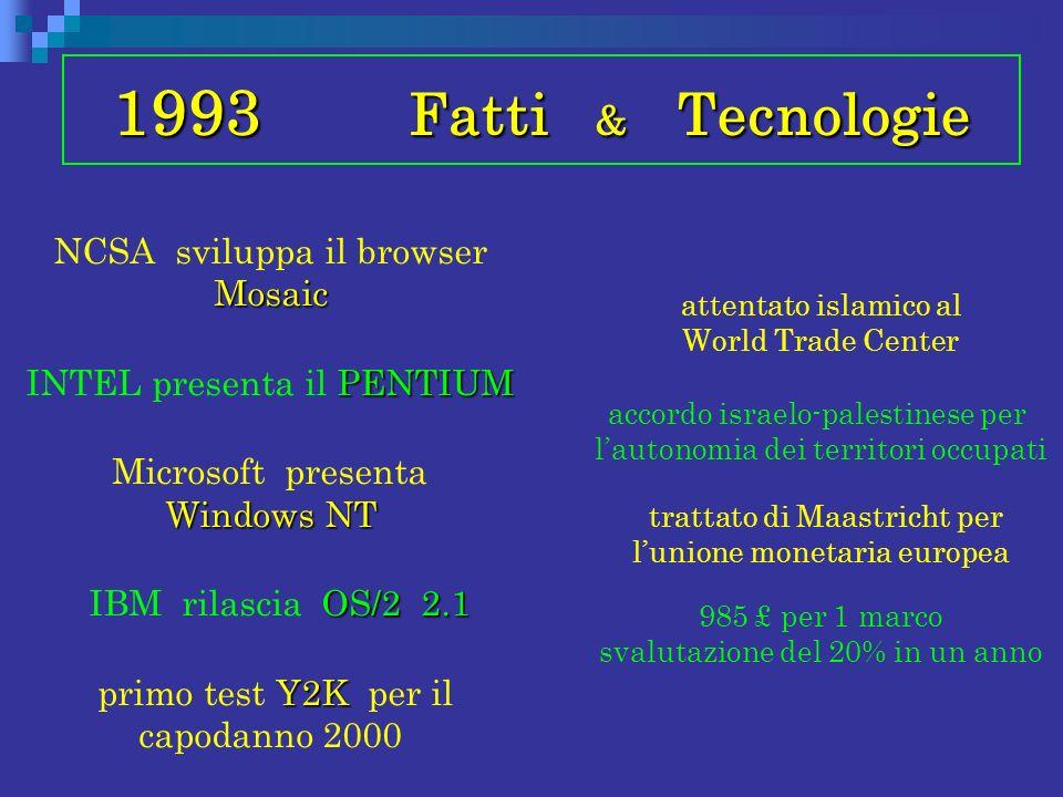 1993 Fatti & Tecnologie Mosaic NCSA sviluppa il browser Mosaic PENTIUM INTEL presenta il PENTIUM Windows NT Microsoft presenta Windows NT OS/2 2.1 IBM