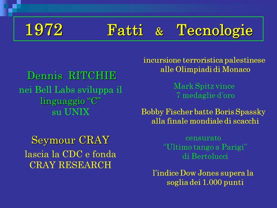 1972 Fatti & Tecnologie Dennis RITCHIE Dennis RITCHIE linguaggio C nei Bell Labs sviluppa il linguaggio C su UNIX Seymour CRAY lascia la CDC e fonda C
