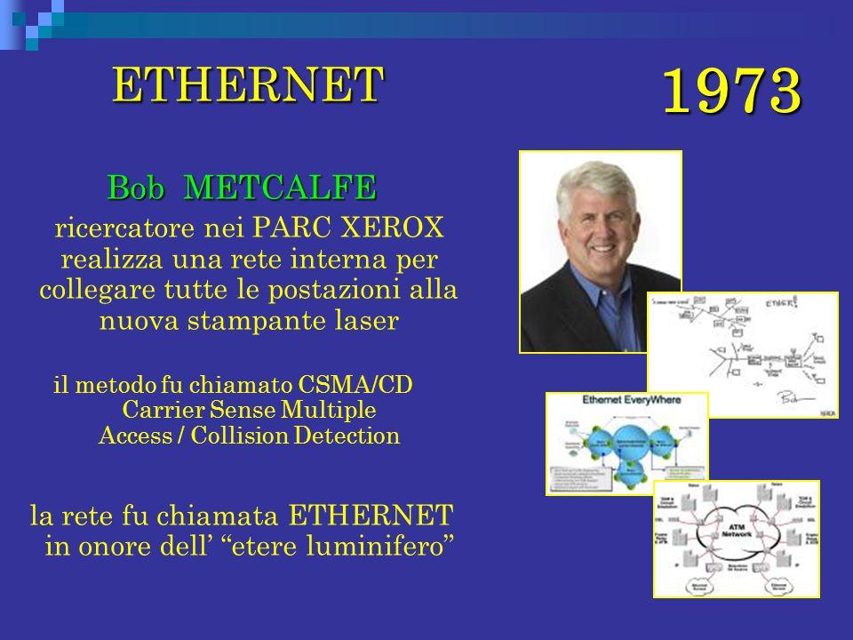 1973 ETHERNET ETHERNET Bob METCALFE Bob METCALFE ricercatore nei PARC XEROX realizza una rete interna per collegare tutte le postazioni alla nuova sta
