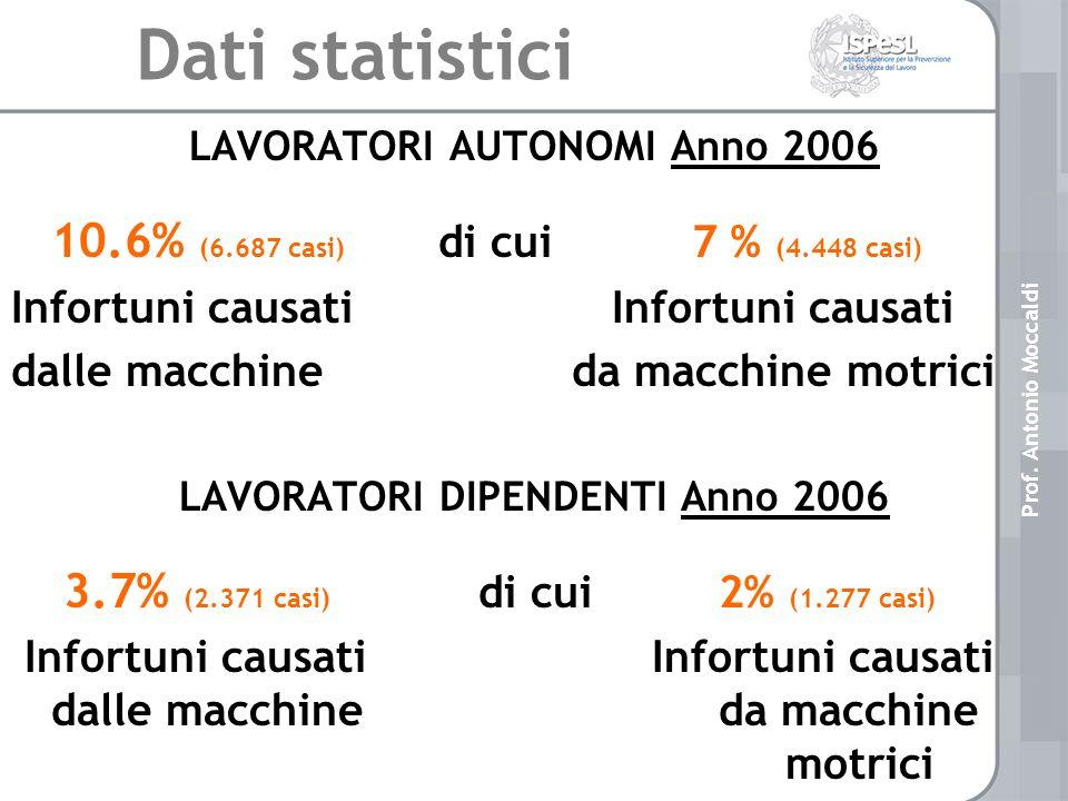 Dati statistici LAVORATORI AUTONOMI Anno 2006 10.6% (6.687 casi) di cui 7 % (4.448 casi) Infortuni causati dalle macchine da macchine motrici LAVORATORI DIPENDENTI Anno 2006 3.7% (2.371 casi) di cui 2% (1.277 casi) Infortuni causati Infortuni causati dalle macchine da macchine motrici Prof.