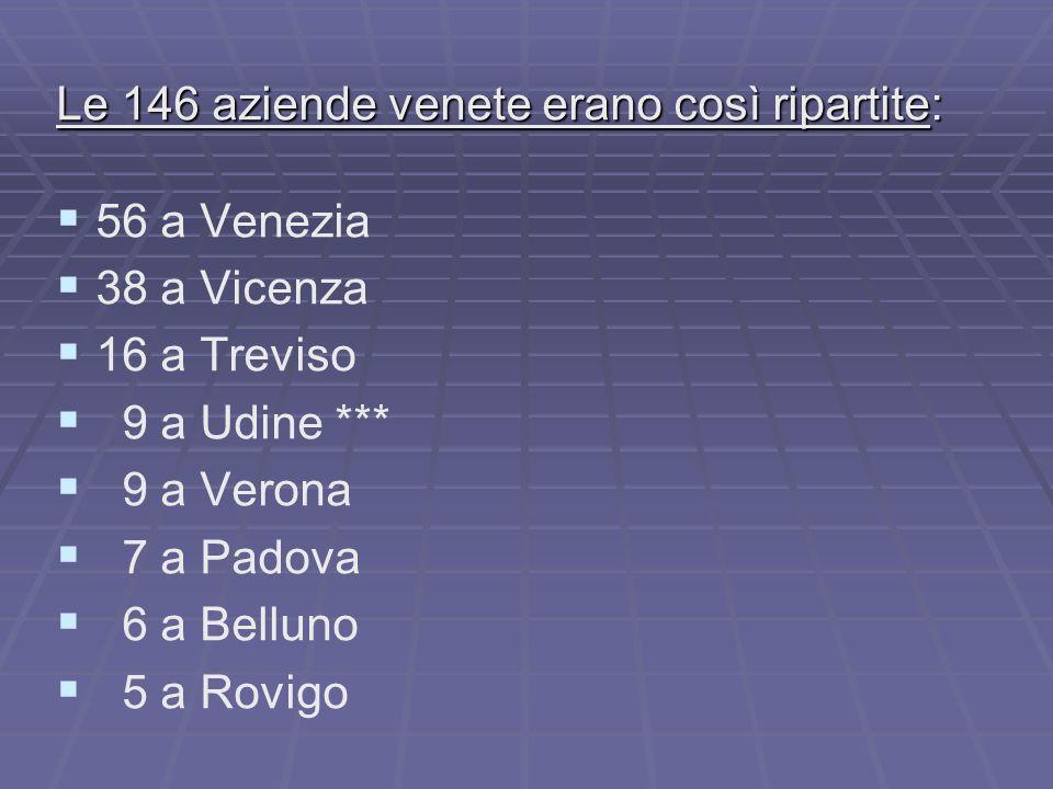 Le 146 aziende venete erano così ripartite: 56 a Venezia 38 a Vicenza 16 a Treviso 9 a Udine *** 9 a Verona 7 a Padova 6 a Belluno 5 a Rovigo