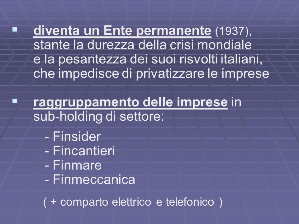 diventa un Ente permanente (1937), stante la durezza della crisi mondiale e la pesantezza dei suoi risvolti italiani, che impedisce di privatizzare le imprese raggruppamento delle imprese in sub-holding di settore: - Finsider - Fincantieri - Finmare - Finmeccanica ( + comparto elettrico e telefonico )