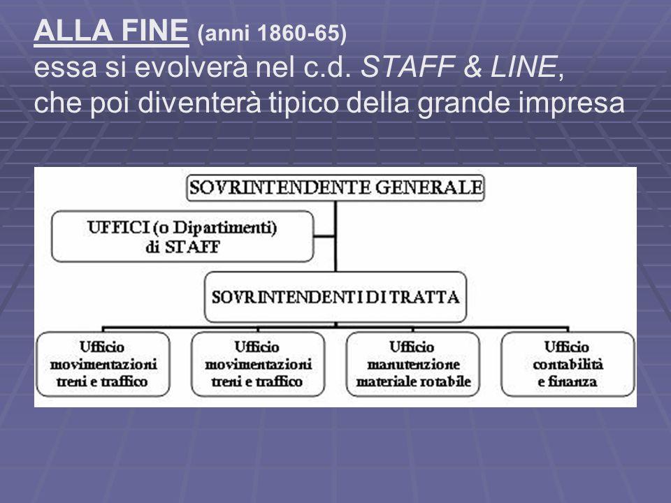 ALLA FINE (anni 1860-65) essa si evolverà nel c.d.