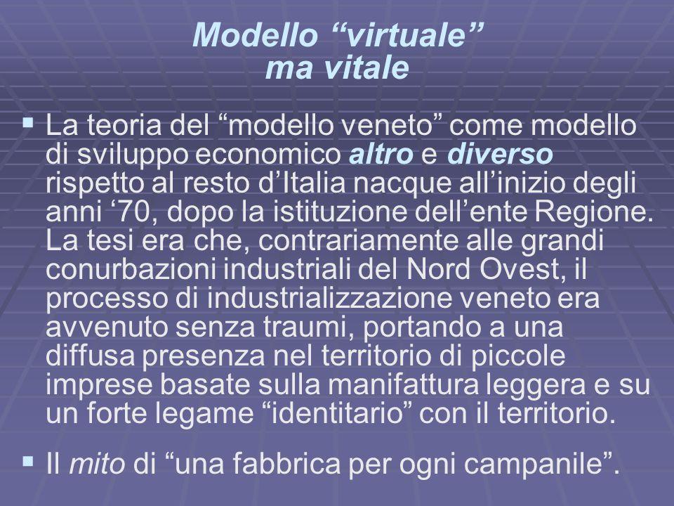 Modello virtuale ma vitale La teoria del modello veneto come modello di sviluppo economico altro e diverso rispetto al resto dItalia nacque allinizio